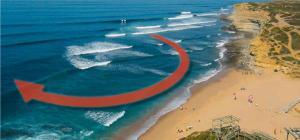 Der Strömungsverlauf am Surfspot